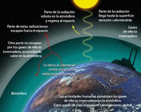 efecto-invernadero-1