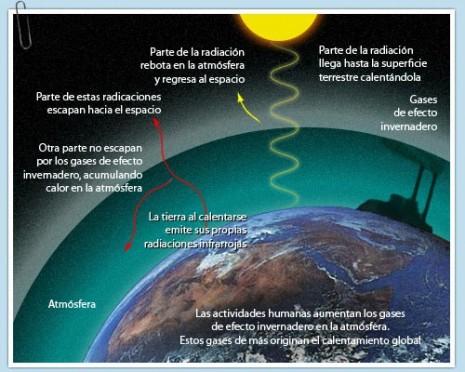 cambio_climatico1 grafico simple