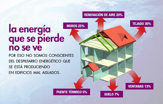 20 ideas para ahorrar energ a consejos para economizar en el hogar ecolog a hoy - Materiales de aislamiento termico ...