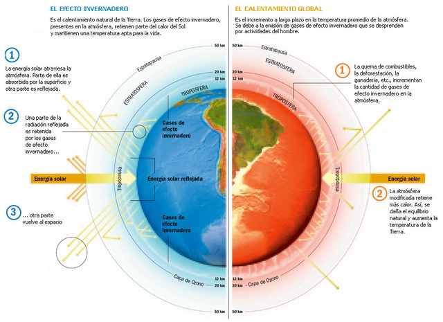 calentamiento-global-ficha