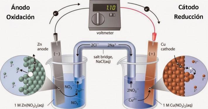abenergia quimica a electrica