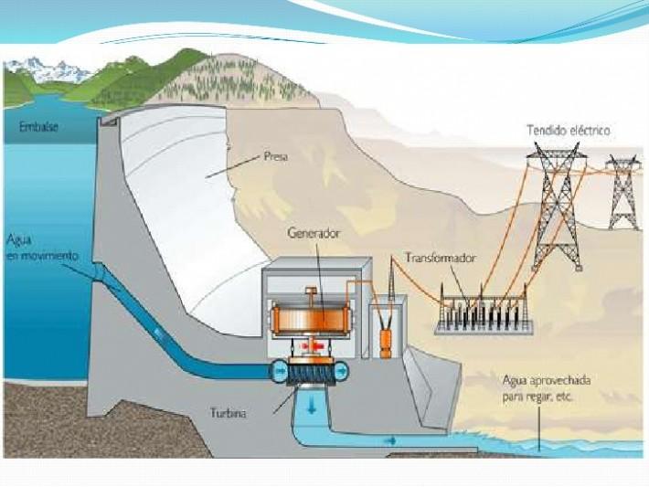 funcionamiento-de-la-energia-hidroelectrica-5-728