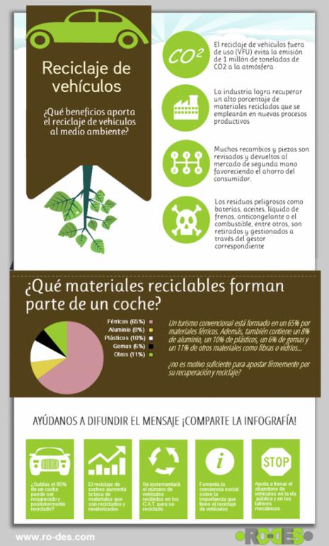 ecologiainfografia-reciclaje-vehiculos