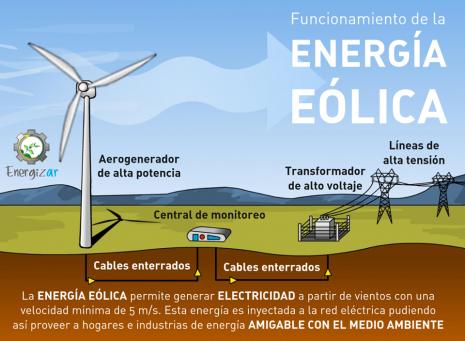 Generaci 243 N De Energ 237 A Sustentable En Argentina Ecolog 237 A Hoy