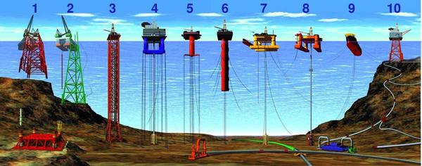 Plataformas marinas- Tipos