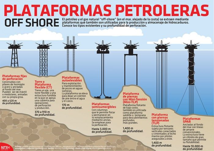 plataformas-petroleras-off-shore