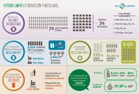 ecologiaInfografia-Sustentabilidad