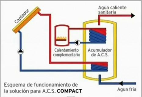 energia-solar-esquema