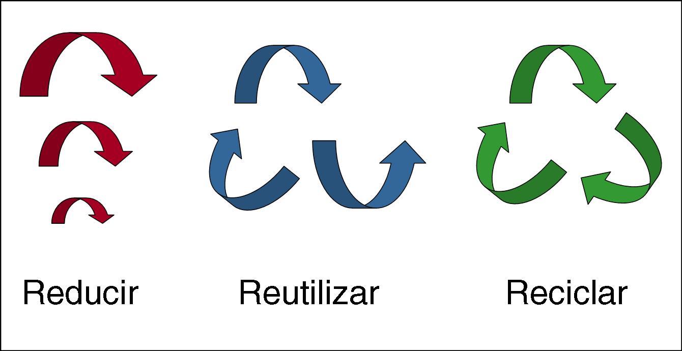 Cu l es la diferencia entre las 3r reutilizar reducir y for Cual es el significado de arquitectura
