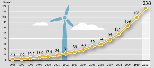 REN 2012 eolica mundo