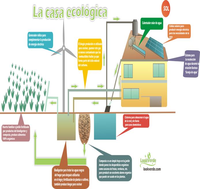 Ideas Ecológicas Urbanas Cómo Cuidar La Ecología De La Ciudad Con Ideas Sustentables Ecología Hoy