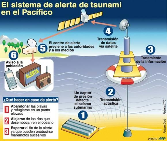 infografia-tsunami-chile-