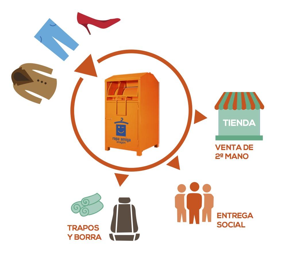 proceso-reciclaje-reutilizacion-ropa