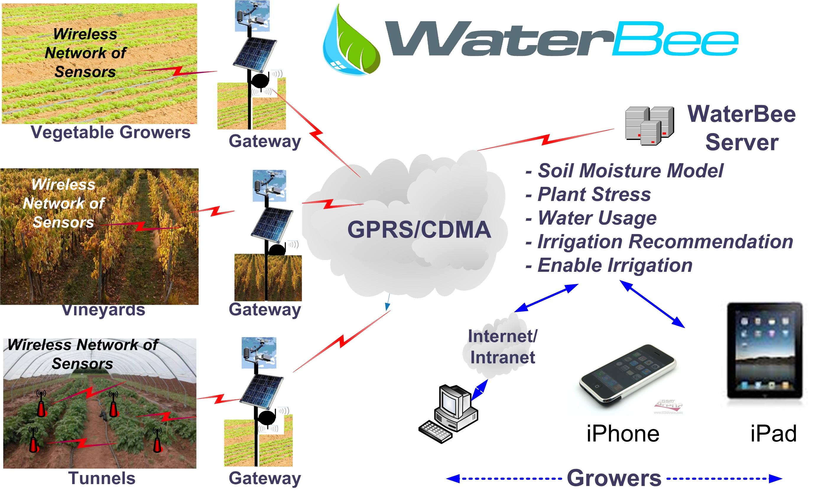 WaterBee-Operational-System