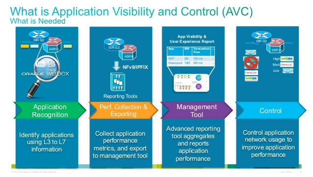 benefits-of-application-visibility-and-control-avc-webinar-16-638