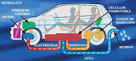 motor_hidrogeno