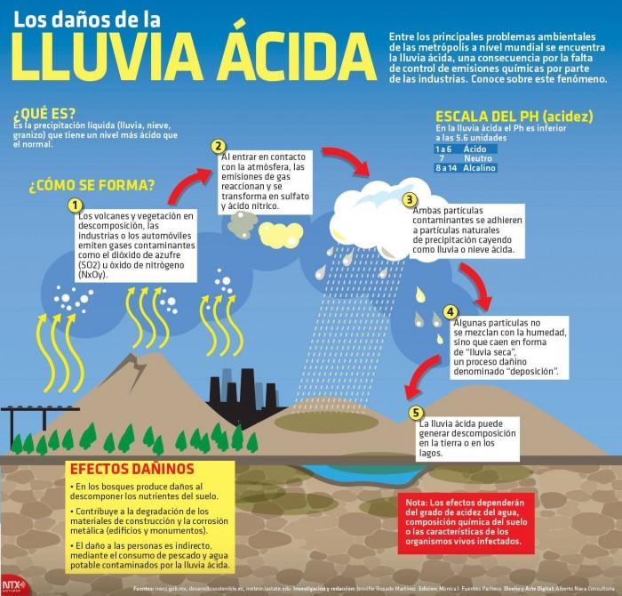 ¿Qué es la lluvia ácida? ¿Por qué se produce? Posibles