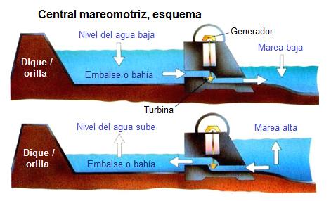 undi061-central-mareomotriz-esquema-ESP