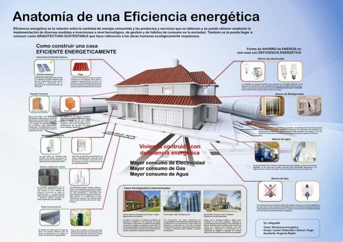 contaeficiencia-eergetica-infografia