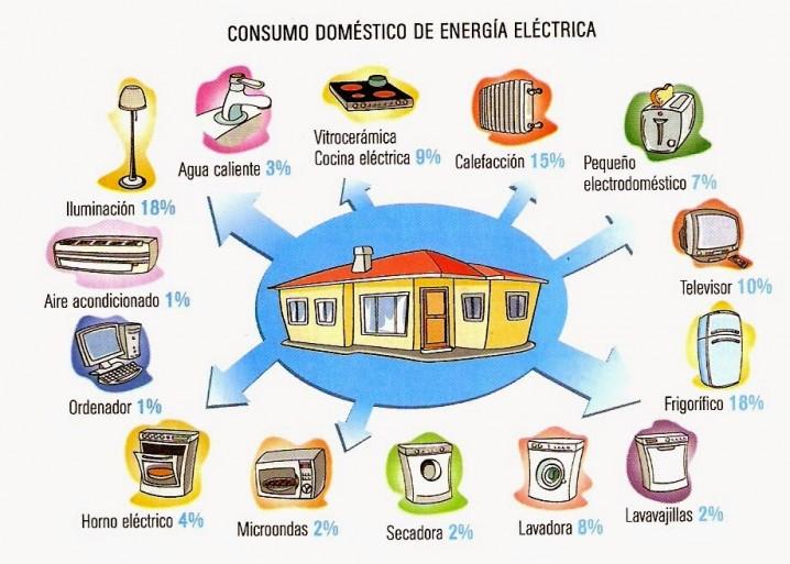 Ideas y consejos para cuidar la luz electrica ecolog a hoy for Cocina definicion arquitectura