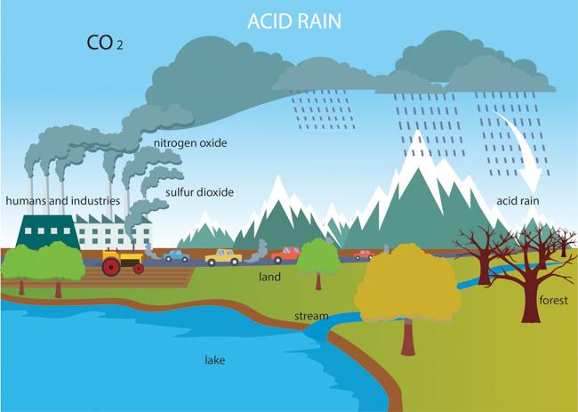 lluvia Ácida【qué es, causas, consecuencias y soluciones ... diagram acid rain