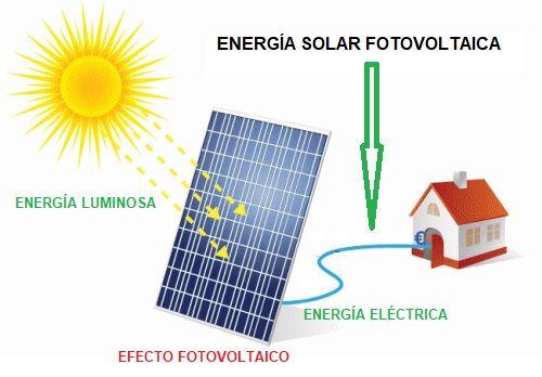 Energ 237 A Fotovoltaica 】 Qu 233 Es Ejemplos Y Usos De La